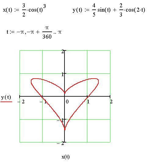 Сердечко в Mathcad, реанимация старого документа