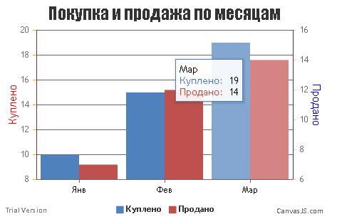 Диаграмма на PHP + canvasjs.com (скриншот, фрагмент, наведена мышь)