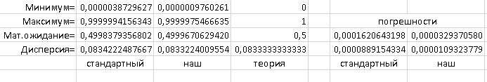 Серии getRandomValues по 100 чисел