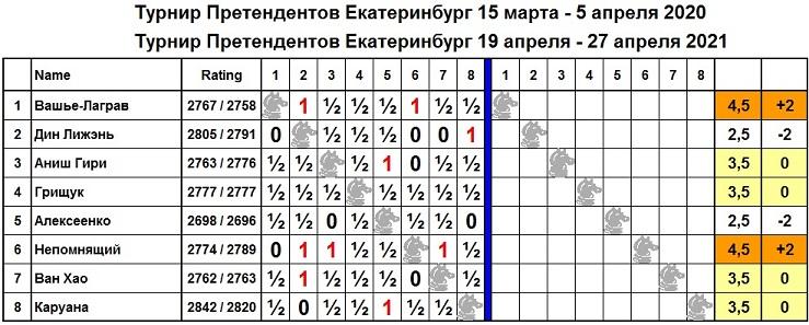 Впервые в истории турнир претендентов по шахматам растянулся на два года?