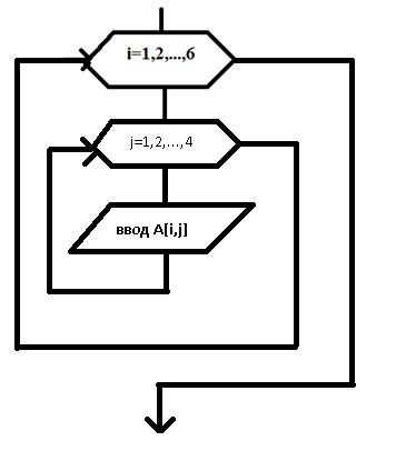 Схема ввода массива