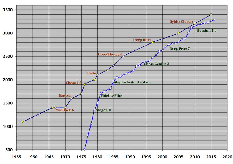 примерные средние рейтинги ELO шахматных программ для суперкомпьютеров и персоналок, по годам